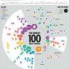 2021年 世界最大の企業ランキング トップ100