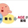【糖質制限】糖の呪い!?早く始めないと意味がない!?老化や病気につながるAGEsについて