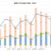 西京高校 ー難関大合格数の推移ー 2020年版