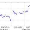 5月22日~の日経平均を見ながら、投資をつぶつぶ。