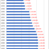 Changes in Population of Gifu Prefecture, 1920-2015