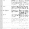 週間FPガチャ反省会11/21