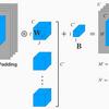 畳み込みニューラルネットワークの畳み込み層の実装を数式で理解する