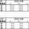 【技種比較シリーズ④】砲撃と狙撃 その2