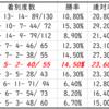 【ABH】函館スプリントステークス2020予想|種牡馬別データ(Trend-Stallion)