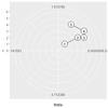 coord_polar()+geom_path()で直線を引くには…