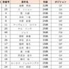【Instagram】コンサドーレ札幌の選手「インスタのハッシュタグ投稿数」ランキング!