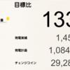 6月の総発電量は1,451kWh(目標比133%)でした!