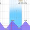 2020/9/5  釣行記 ゲリラ豪雨後のホームリバー再び…ボウズ