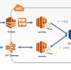 AWS/Kinesis + API Gateway + Lambda + DynamoDB を使ってみた