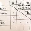 パンデミック・サバイバル攻略メモ 役職(組み合わせ)編