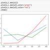 ガウス過程の実装①(動径基底関数カーネルを用いたガウス過程からのサンプリング)|スクラッチ実装で理解する機械学習アルゴリズム #6