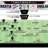 ロシアワールドカップ クロアチアv.s.イングランド マッチレビュー