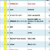 2008年Billboard JAPAN Hot 100週間チャート回顧