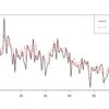 時変係数動的線形モデルをStanで推定してみる(追記あり)