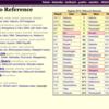 大相撲のデータ収集は「Sumo Reference」が便利