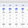 明日(9/15)の天気は雨⇒芝と戯れられないかも。。。。