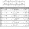 ジョガドールカップU-12 1日目結果