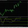 【手法変更】現物株価指数はやめるわ (AUS200,FRA40,UK100,US30,JP225)  ハイローオーストラリアのバイナリーオプションには向かないと判断した。そしてXMでもやらない。