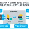 Logstash を使って、JIRAのデータを Elasticsearch へ連携:CData JDBC Driver