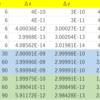 【改訂版】多変数関数の全微分の定義は正しいか、検証してみる。