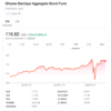 wealthnavi[ウェルスナビ]/外国利金分配償還配当のお知らせを受領(2020年4月)