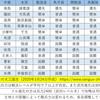【スタートダッシュ】土地4・5土地難易度表(簡易版)