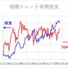 短期トレード結果_210831(火) ¥-535,482