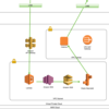 Python + FlaskによるLINE BOTの開発(AWS使用)