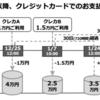 【悲報】PayPay、本日(12/21)よりクレジットカード利用時の上限金額が月5万円に。。