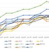 都立中高一貫校の偏差値推移 2012年~2021年 受検環境10年間の変化は?
