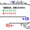 【函館記念・2019年】一番人気なのに完全に舐められていた⁉マイスタイル|逃げ馬レース結果