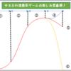 【ライフハック】スマホのゲームアプリ(スマホゲー/ソシャゲ)を短期間で最高に楽しむ方法を考えてみたんだ♪〜自分にとっての携帯ゲームの楽しみ度曲線を理解して効率よく遊びまくっちゃおう(●´ω`●)✨〜