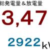 2020年3月分発電量&放電量