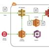 Amazon S3へのセキュアなファイルアップロード方法まとめ