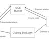 Androidアプリケーションのビルド体験を改善するリモートビルドサービス Cyborg-Build を作りました