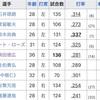 歴代セリーグトップのチーム打率〜マシンガン打線〜