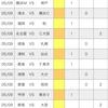 【toto】第1239回予想 (J1第13節&J2第13節)