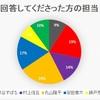 (結果)関ジャニ∞の自担に歌われたらこの一生に悔い無し!な曲