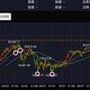 今後、日経平均はどうなる?タローの持株整理の行方は?
