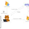 Stripe と Firebase で集金ページを作る