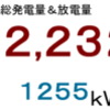 2018年7月分発電量&放電量
