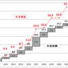 5月の資産運用報告(2)・・・年率5%への道程は険し
