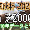 【京成杯 2020】過去10年データと予想