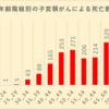 東京小児科医会、 東京産婦人科医会、東京都医師会作成のHPVワクチンリーフレットに重大な誤り~事実に基づく議論を