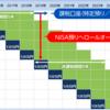 「NISA」と「楽天×積み立てNISAで利回り3%」はどっちがお得?