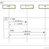 シーケンス図:並列処理 (parallel)