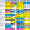 【JRAアニバーサリーステークス(中京)予想】2020/9/21(月)