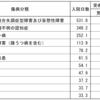 傷病分類別の平均在院日数と受療率(平成29年9月)