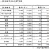 日本人の海外留学状況、ホントのところ